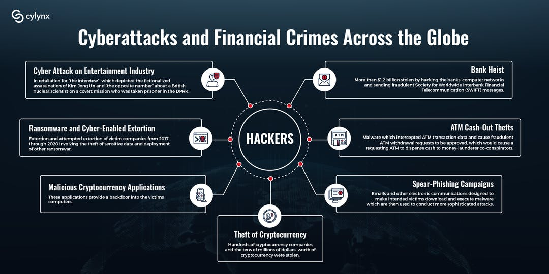 The Link Between Cyberattacks and Financial Crimes