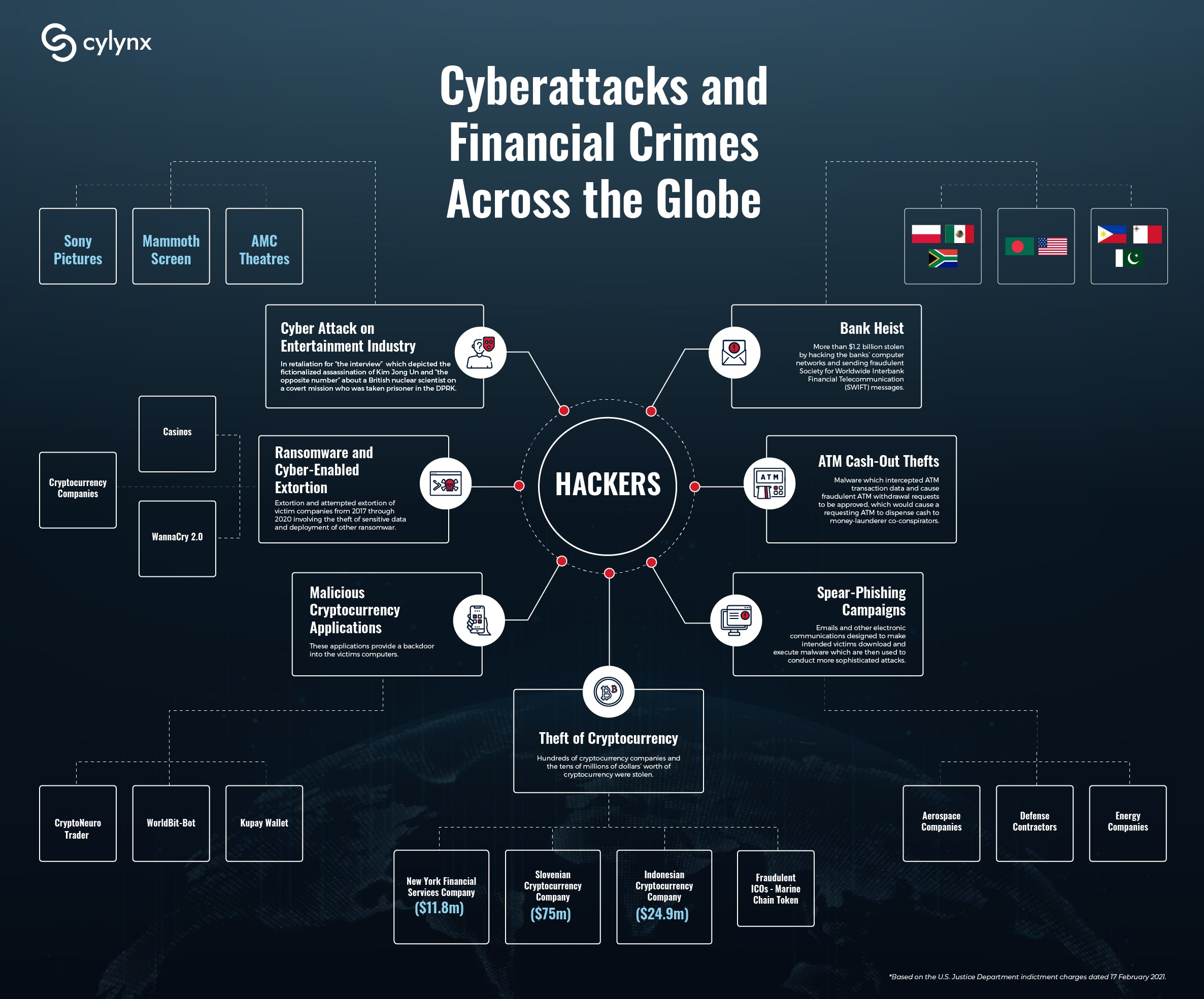 Scale and Interconnectedness of Cyberattacks and Financial Crimes Infographics