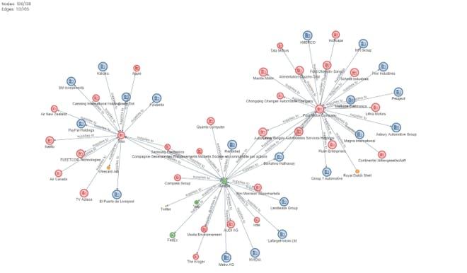 motif supply chain visualization