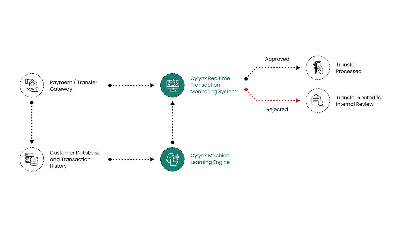 How It Works Flowchart